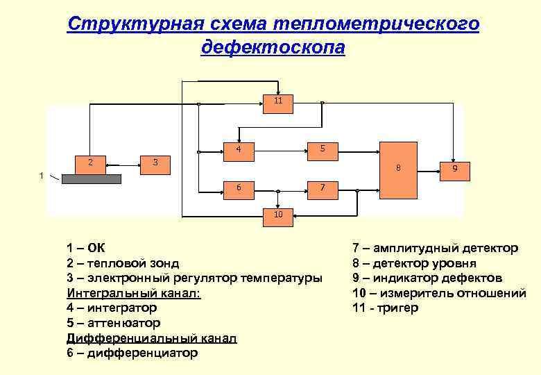 Структурная схема теплометрического дефектоскопа 11 5 4 2 3 8 1 6 9 7
