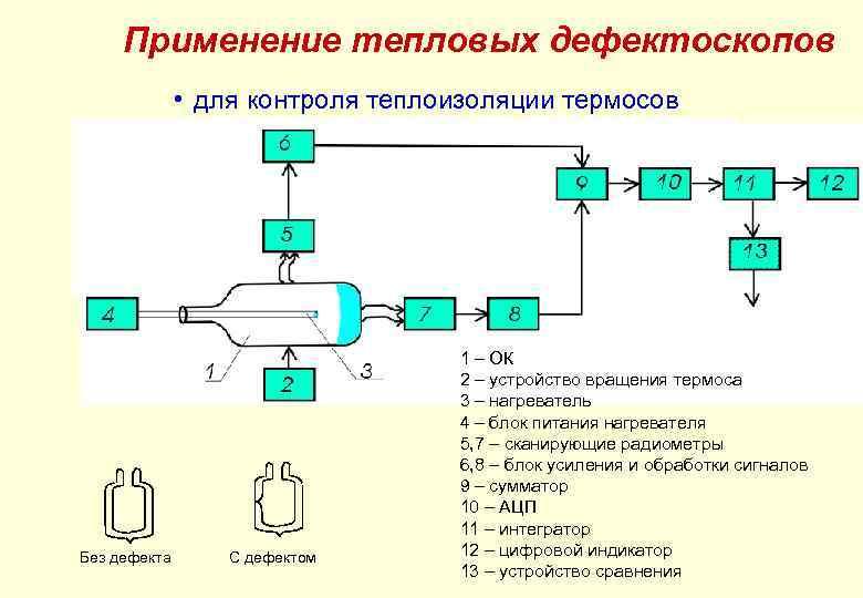 Применение тепловых дефектоскопов • для контроля теплоизоляции термосов Без дефекта С дефектом 1 –