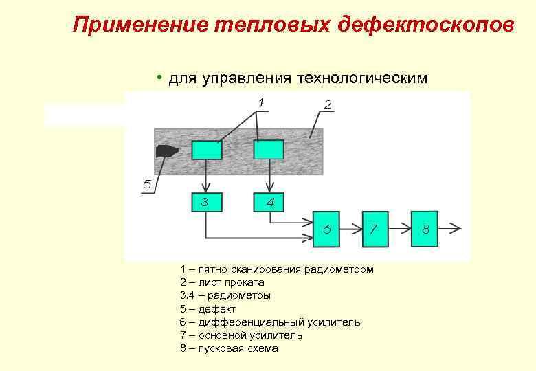Применение тепловых дефектоскопов • для управления технологическим процессом. 1 – пятно сканирования радиометром 2