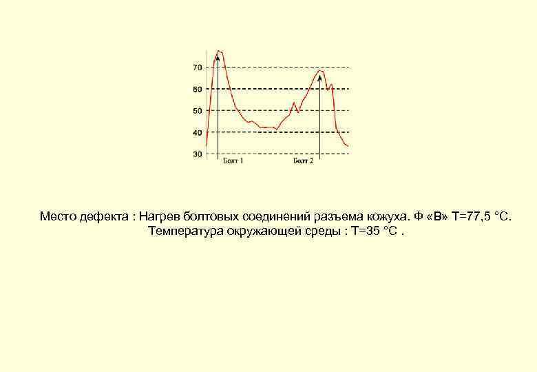 Место дефекта : Нагрев болтовых соединений разъема кожуха. Ф «В» Т=77, 5 °С. Температура
