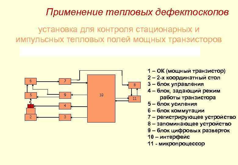 Применение тепловых дефектоскопов установка для контроля стационарных и импульсных тепловых полей мощных транзисторов 6