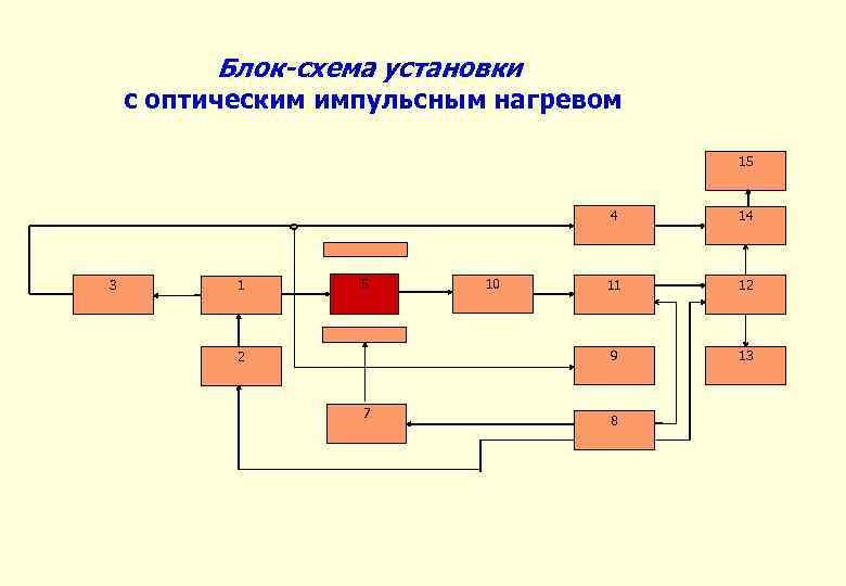 Блок-схема установки с оптическим импульсным нагревом 15 4 3 1 2 7 10 11