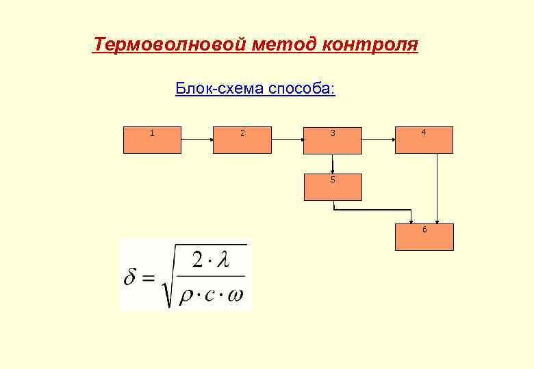 Термоволновой метод контроля Блок-схема способа: 1 2 3 4 5 6