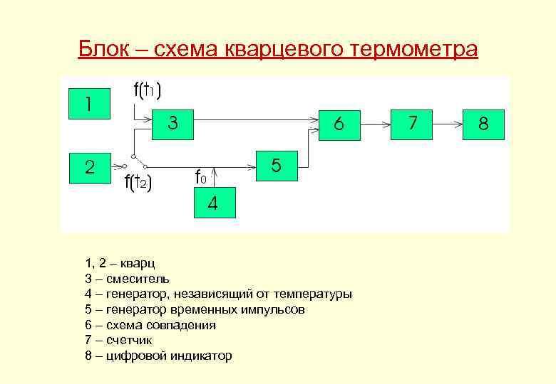 Блок – схема кварцевого термометра 1, 2 – кварц 3 – смеситель 4 –