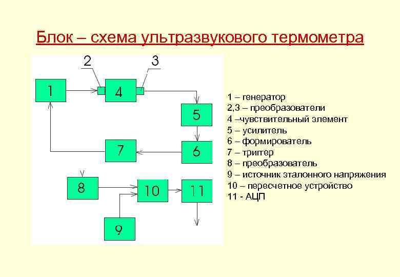 Блок – схема ультразвукового термометра 1 – генератор 2, 3 – преобразователи 4 –чувствительный