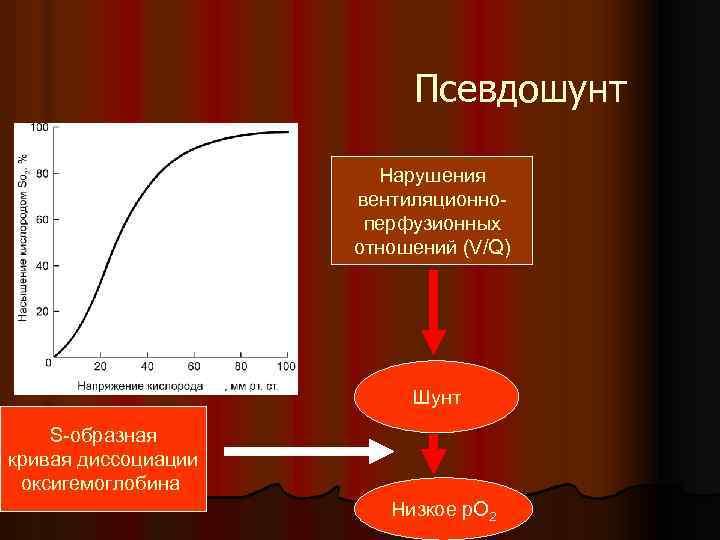 Псевдошунт Нарушения вентиляционноперфузионных отношений (V/Q) Шунт S-образная кривая диссоциации оксигемоглобина Низкое р. О 2
