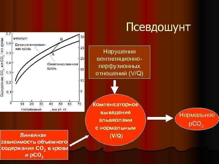 Псевдошунт Нарушения вентиляционноперфузионных отношений (V/Q) Линейная зависимость объемного содержания СО 2 в крови и