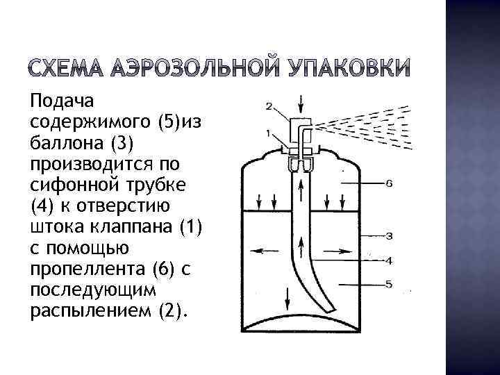 Подача содержимого (5)из баллона (3) производится по сифонной трубке (4) к отверстию штока клаппана