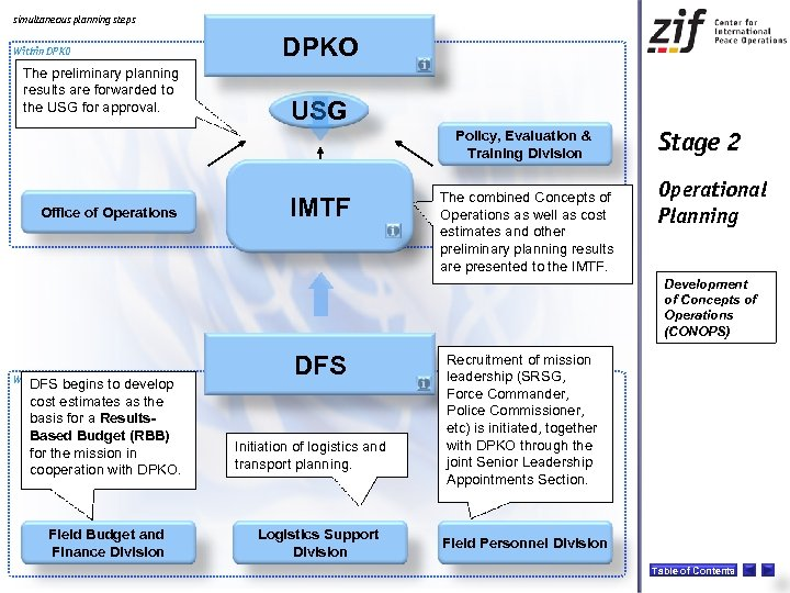 simultaneous planning steps Within DPKO The preliminary planning results are forwarded to the USG