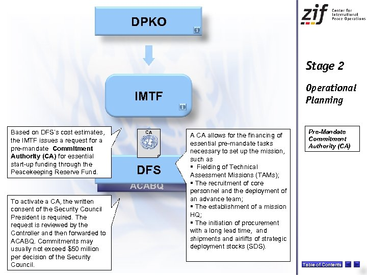DPKO Stage 2 CONOPS Operational Planning IMTF Based on DFS's cost estimates, the IMTF