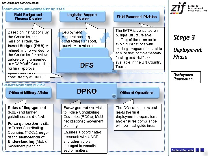 simultaneous planning steps Administrative and logistics planning in DFS Field Budget and Finance Division
