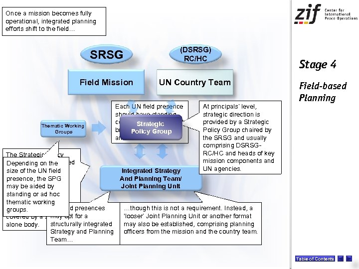Once a mission becomes fully operational, integrated planning efforts shift to the field… SRSG