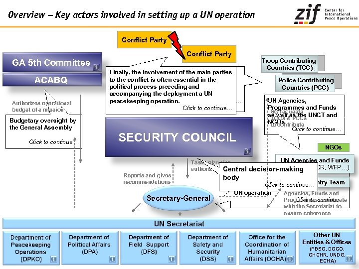 Overview – Key actors involved in setting up a UN operation Conflict Party GA