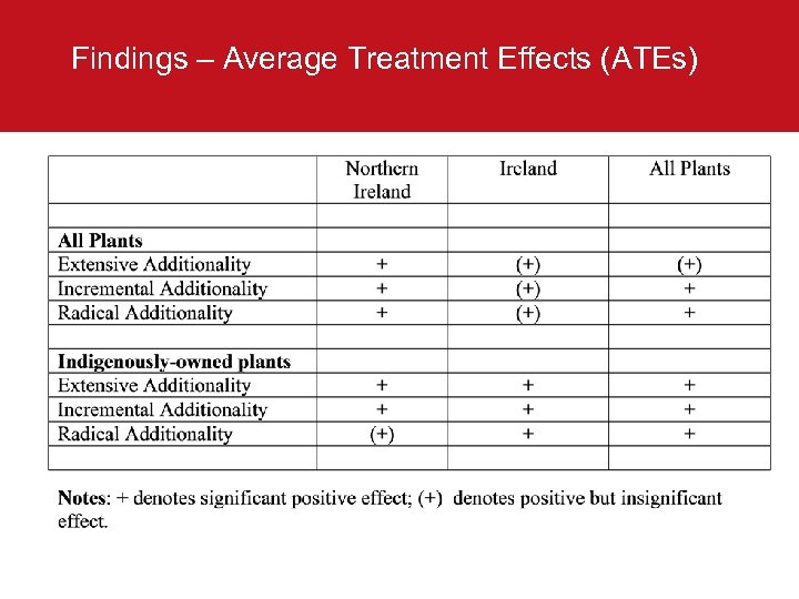 Findings – Average Treatment Effects (ATEs)