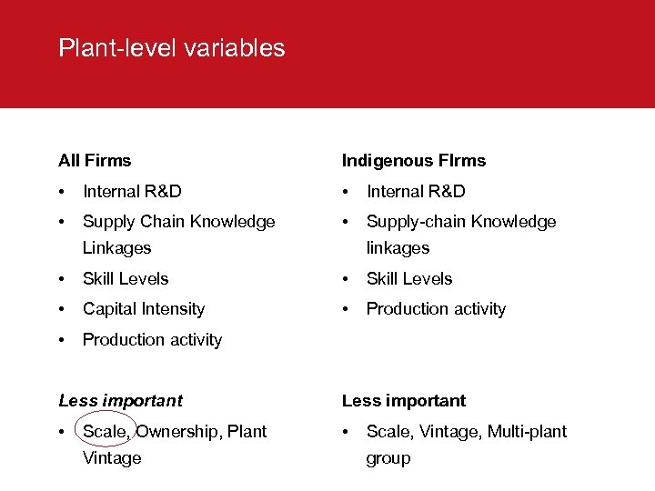 Plant-level variables All Firms Indigenous FIrms • Internal R&D • Supply Chain Knowledge •