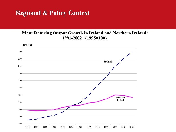 Regional & Policy Context