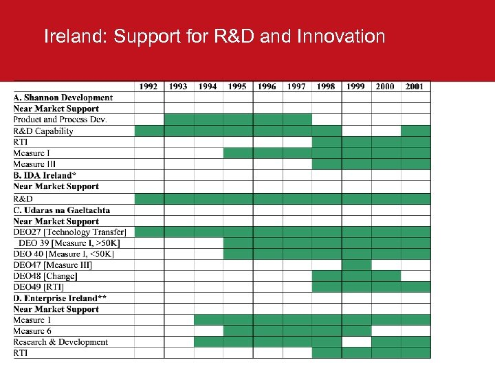 Ireland: Support for R&D and Innovation