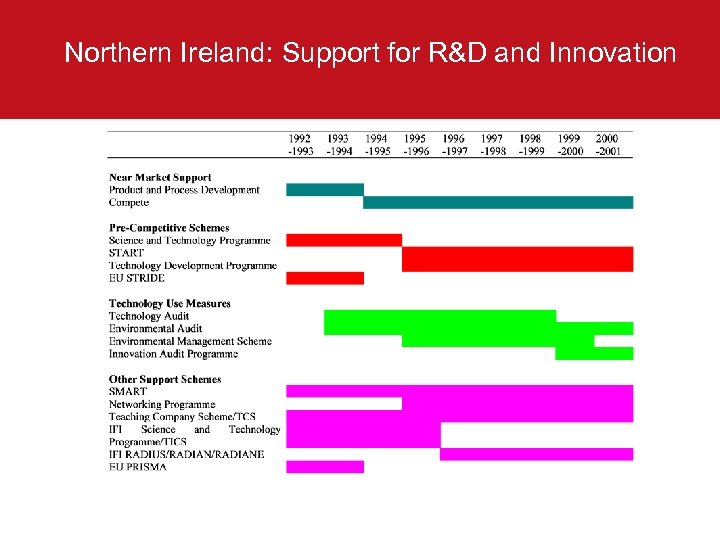 Northern Ireland: Support for R&D and Innovation