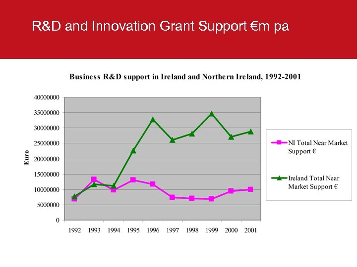 R&D and Innovation Grant Support €m pa