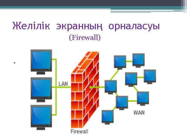 Желілік экранның орналасуы (Firewall) .