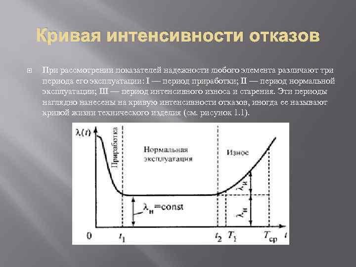 Кривая интенсивности отказов При рассмотрении показателей надежности любого элемента различают три периода его эксплуатации: