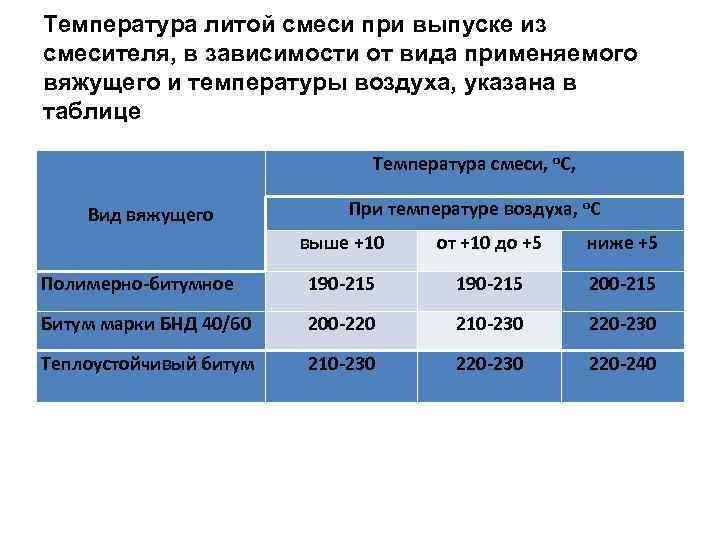 Температура литой смеси при выпуске из смесителя, в зависимости от вида применяемого вяжущего и