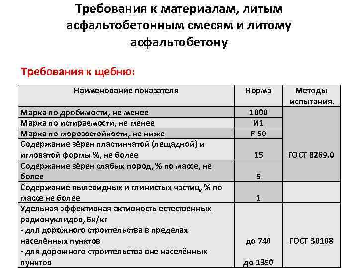 Требования к материалам, литым асфальтобетонным смесям и литому асфальтобетону Требования к щебню: Наименование показателя