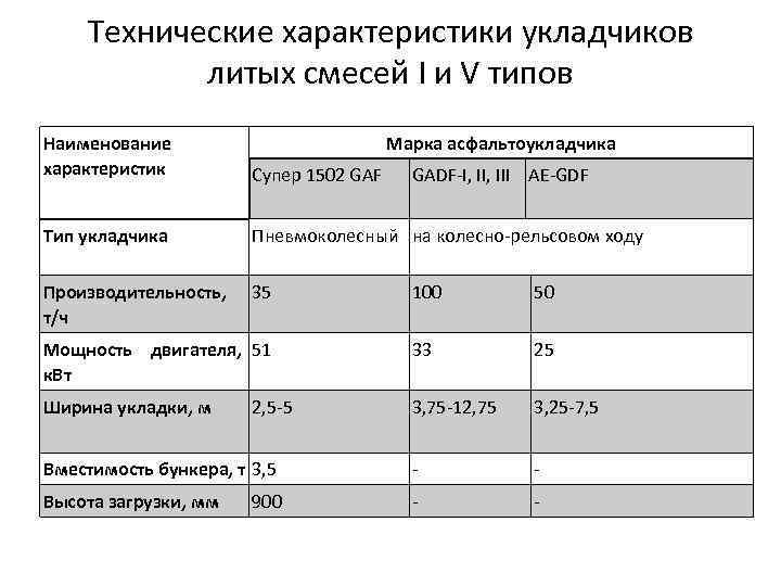 Технические характеристики укладчиков литых смесей I и V типов Наименование характеристик Марка асфальтоукладчика Супер