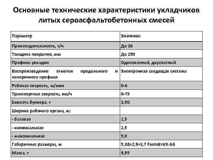 Основные технические характеристики укладчиков литых сероасфальтобетонных смесей Параметр Значение Производительность, т/ч До 36 Толщина