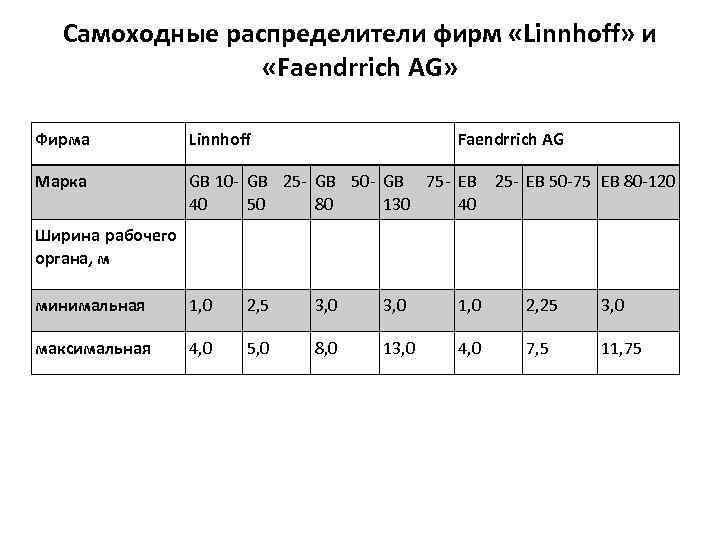 Самоходные распределители фирм «Linnhoff» и «Faendrrich AG» Фирма Linnhoff Faendrrich AG Марка GB 10