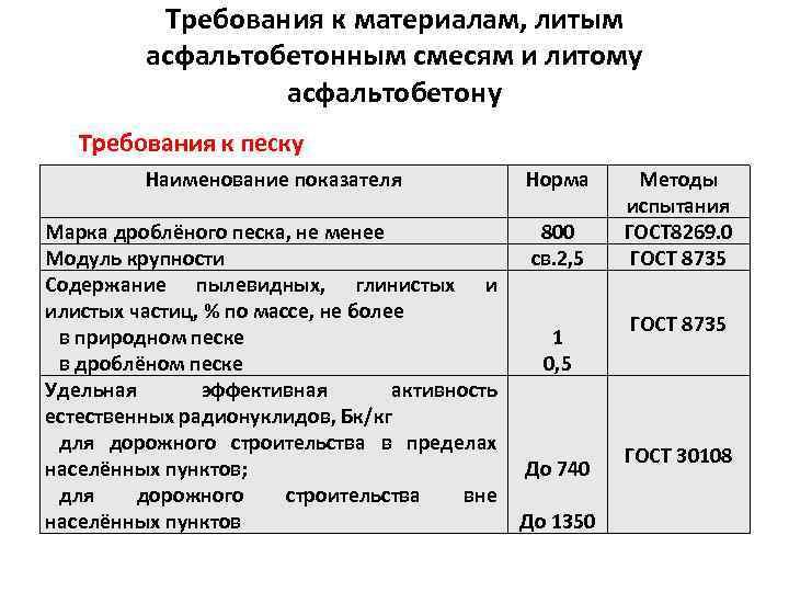 Требования к материалам, литым асфальтобетонным смесям и литому асфальтобетону Требования к песку Наименование показателя