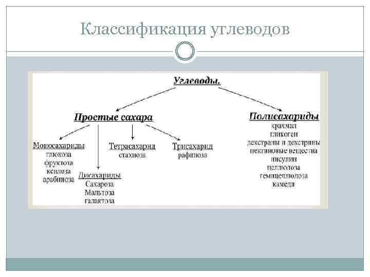 Классификация углеводов