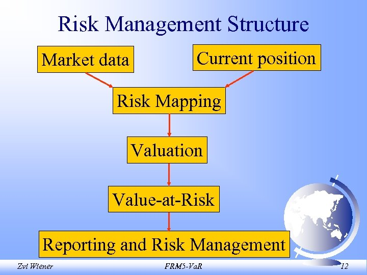 Risk Management Structure Market data Current position Risk Mapping Valuation Value-at-Risk Reporting and Risk