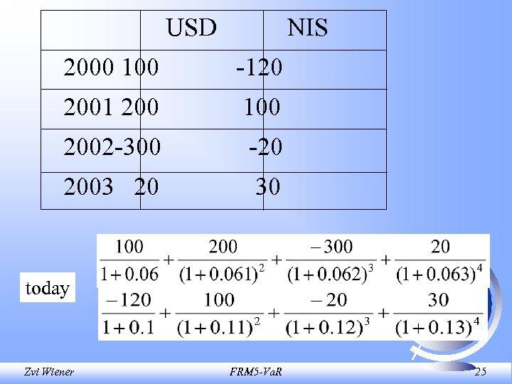 USD NIS 2000 100 -120 2001 200 100 2002 -300 -20 2003 20 30