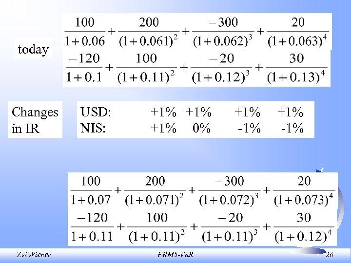 today Changes in IR Zvi Wiener USD: NIS: +1% +1% 0% FRM 5 -Va.