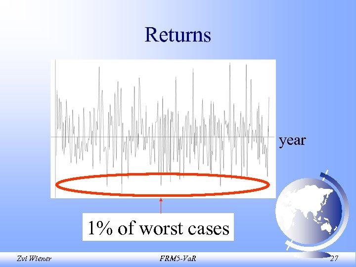 Returns year 1% of worst cases Zvi Wiener FRM 5 -Va. R 27