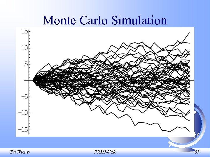Monte Carlo Simulation Zvi Wiener FRM 5 -Va. R 33