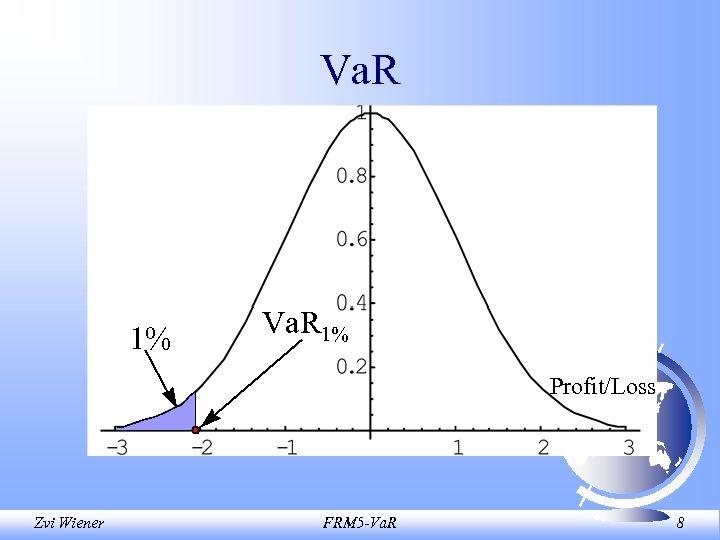 Va. R 1% Profit/Loss Zvi Wiener FRM 5 -Va. R 8