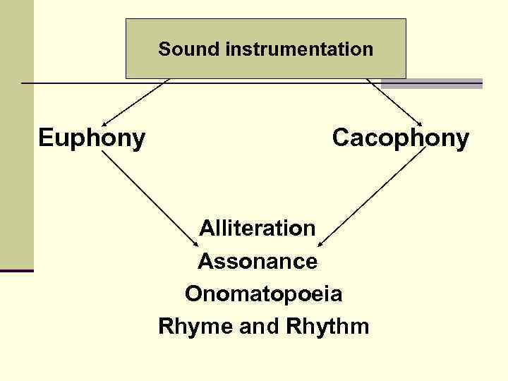 Sound instrumentation Euphony Cacophony Alliteration Assonance Onomatopoeia Rhyme and Rhythm