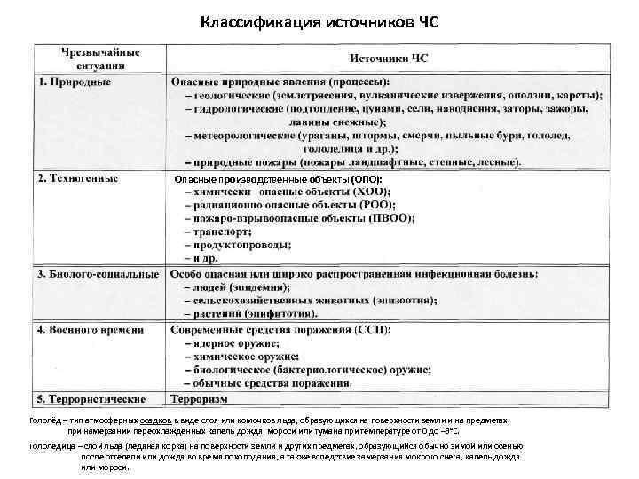Классификация источников ЧС Опасные производственные объекты (ОПО): Гололёд – тип атмосферных осадков в виде