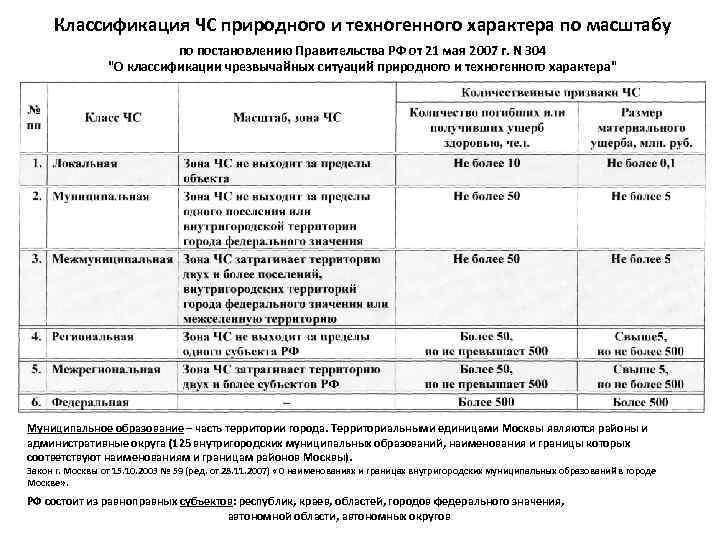 Классификация ЧС природного и техногенного характера по масштабу по постановлению Правительства РФ от 21