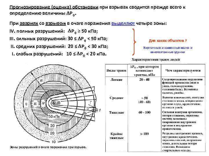 Прогнозирование (оценка) обстановки при взрывах сводится прежде всего к определению величины Рф. При авариях