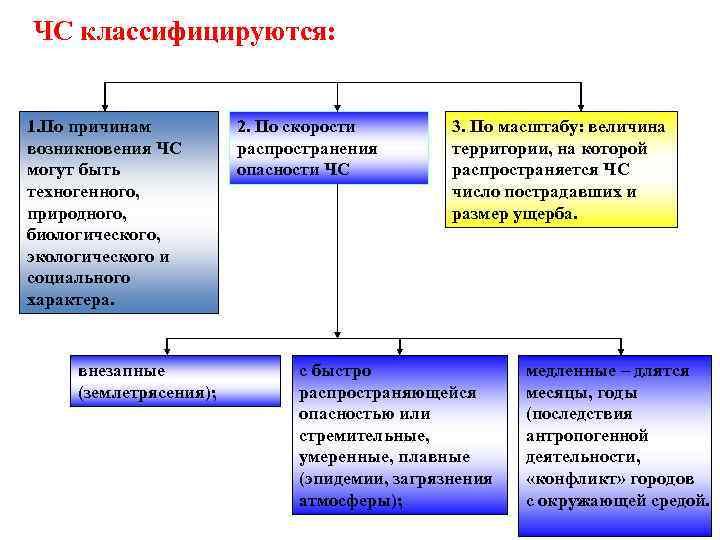 ЧС классифицируются: 1. По причинам возникновения ЧС могут быть техногенного, природного, биологического, экологического и