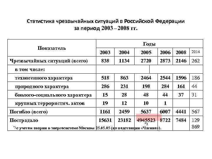 Статистика чрезвычайных ситуаций в Российской Федерации за период 2003 – 2008 гг. Годы Показатель