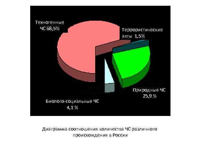 Техногенные ЧС 68, 5% Биолого-социальные ЧС 4, 1 % Террористические акты 1, 5% Природные
