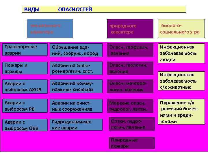 ВИДЫ ОПАСНОСТЕЙ техногенного характера природного характера биологосоциального х-ра Инфекционная заболеваемость людей Транспортные аварии Обрушение