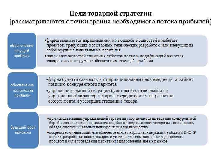 Цели товарной стратегии (рассматриваются с точки зрения необходимого потока прибылей)