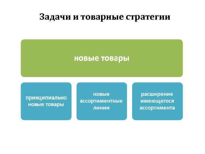 Задачи и товарные стратегии