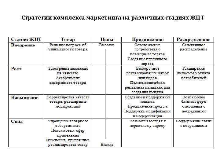 Стратегии комплекса маркетинга на различных стадиях ЖЦТ