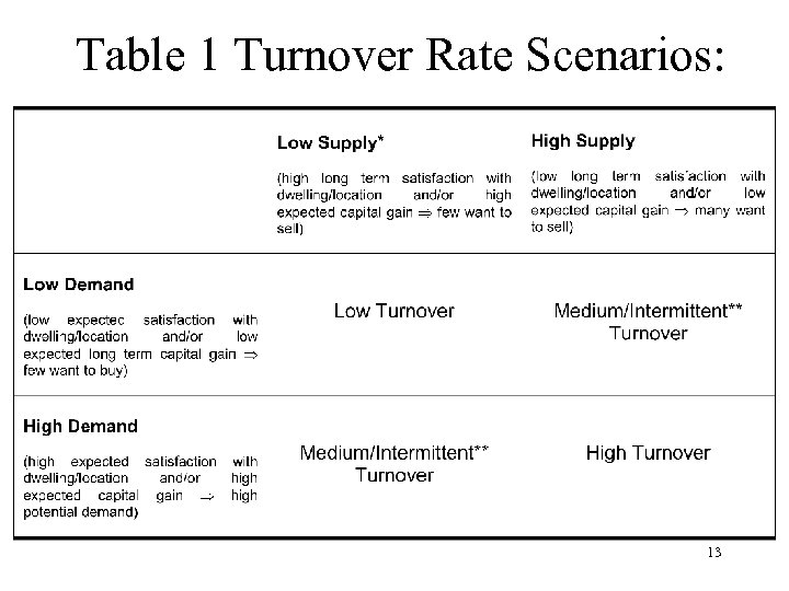 Table 1 Turnover Rate Scenarios: 13